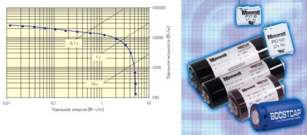 Новые конденсаторные батареи высокой мощности ВСАPЗ0350 D серии ВOOSTCAP и кривые Рагон для них, показывающие зависимость удельной мощности от удельной энергии