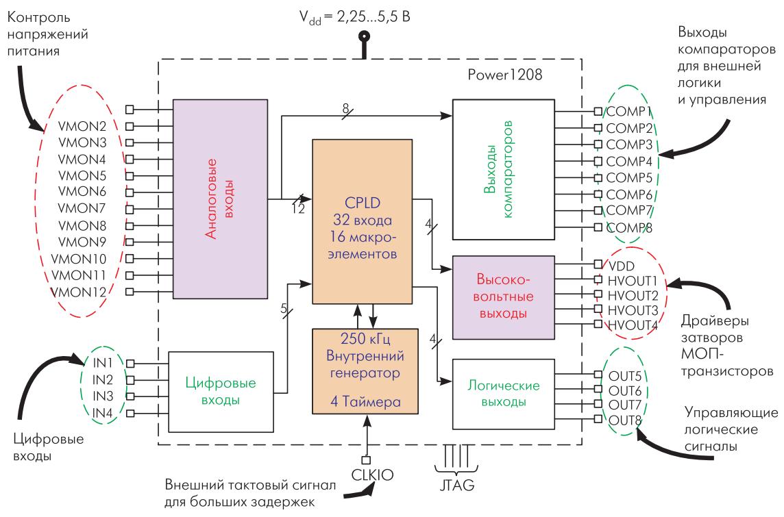 Структурная схема isp-PAC POWER
