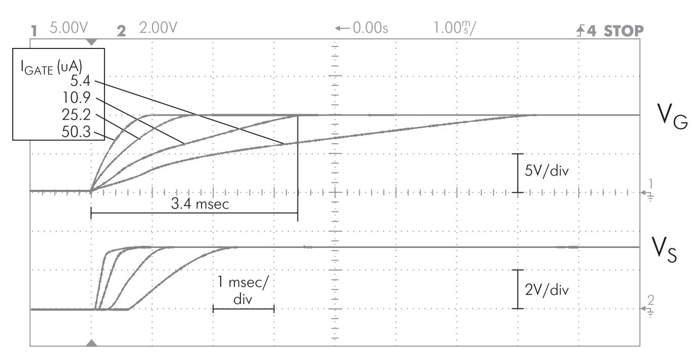 Осциллограммы напряжений на заворе и стоке силового транзистора при различном выходном токе isp-PAC POWR1208