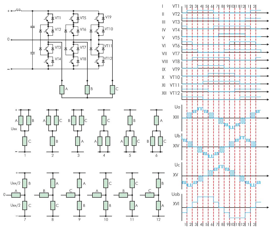 Схема и диаграммы работы трехуровневого инвертора