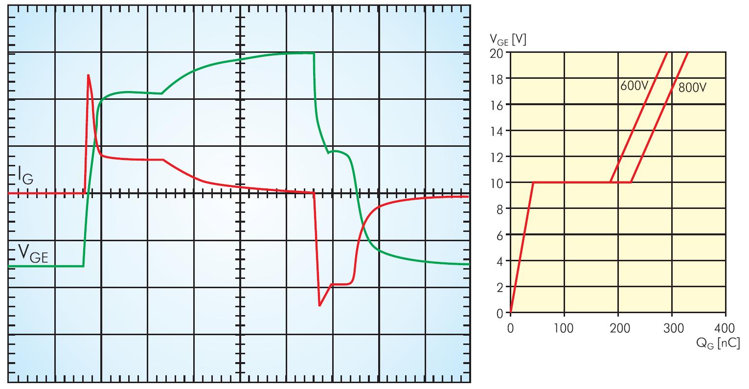 Напряжение на затворе VGE и ток затвора IG при переключении транзистора IGBT