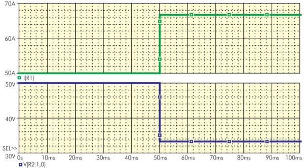 Осциллограммы работы схемы при использовании ключа SBreak с параметрами открытого и закрытого сопротивления по умолчанию