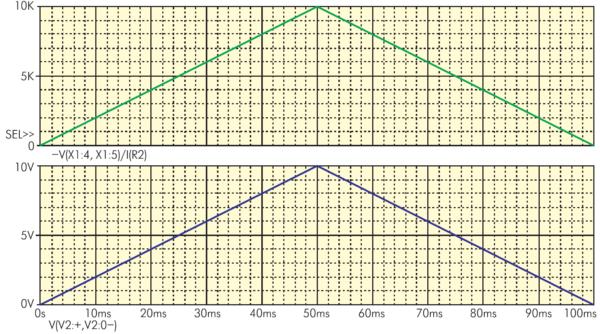 Осциллограммы, иллюстрирующие работу модели сопротивления, величина которого является функцией времени