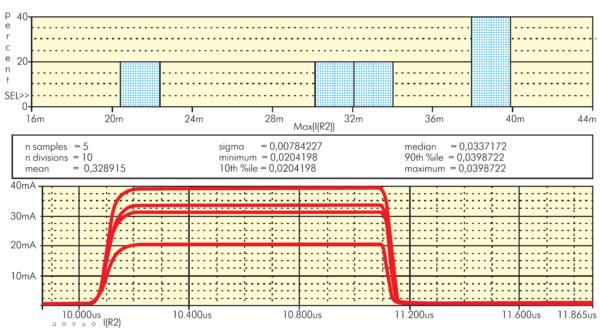 Осциллограммы коллекторного тока (целевая функция) и соответствующая гистограмма