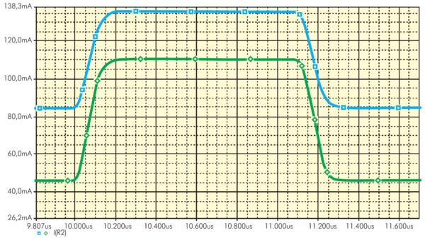Осциллограммы значений выходной переменной I(R2) для номинального режима и наихудшего случая (минимальное значение)