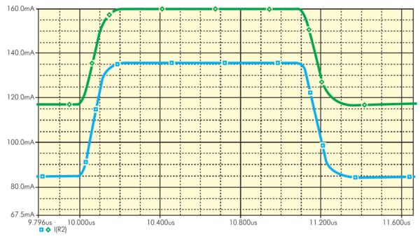 Осциллограммы значений выходной переменной I(R2) для номинального режима и наихудшего случая (максимальное значение)