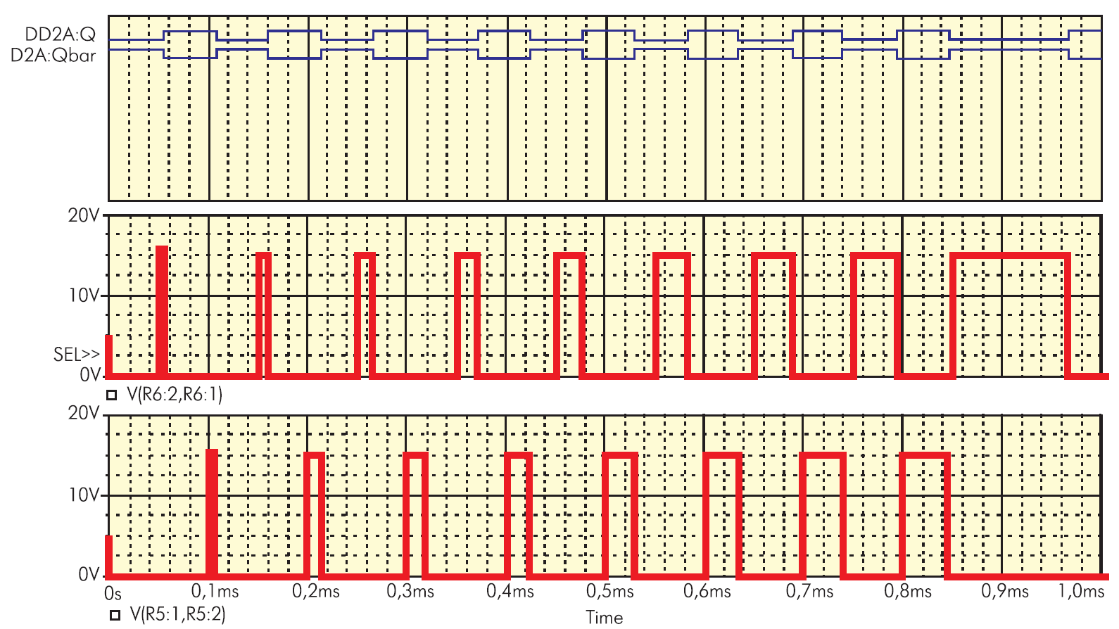 Осциллограммы, отображающие штатный режим работы схемы генератора
