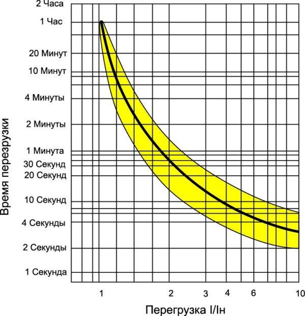 График тока/временной защиты