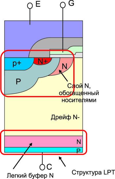 Структура IGBT серии R