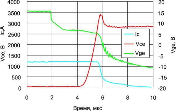 Импульс отключения IGBT на 4,5 кВ в штатном режиме при Tj = +125°C