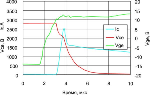 Сигнал включения IGBT на 4,5 кВ в номинальных условиях при Tj = +125 °C