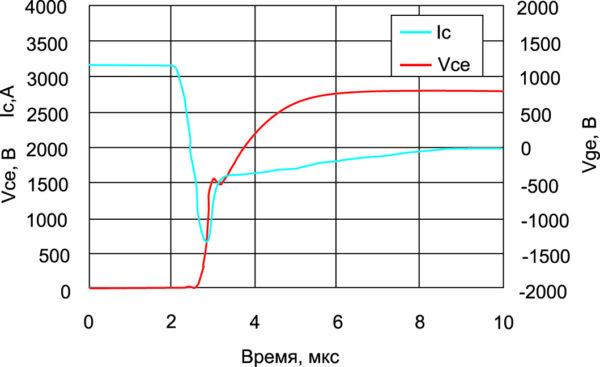 Сигнал обратного восстановления IGBT на 4,5 кВ в номинальных условиях при Tj = +125 °C