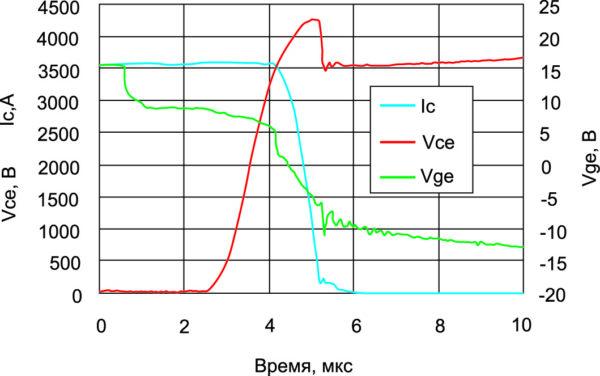 Сигнал отключения в условиях 3×Iс (ном.) при +125 °C