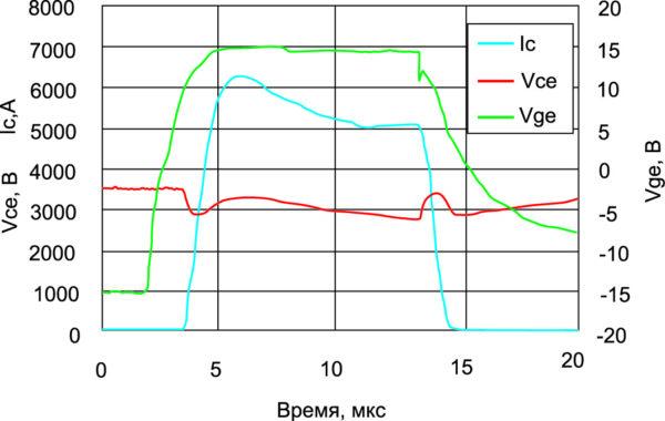 Сигнал короткого замыкания при +125 °С
