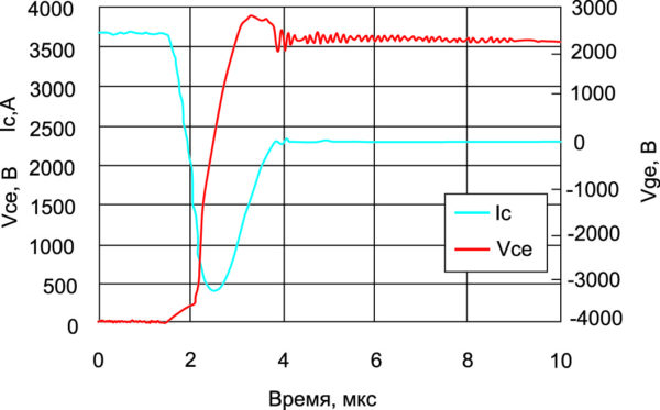 Сигнал обратного восстановления при Pr = 9 МВт и +125 °C
