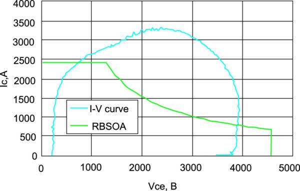 Область безопасной работы при обратном восстановлении и кривая V-I из рис. 18