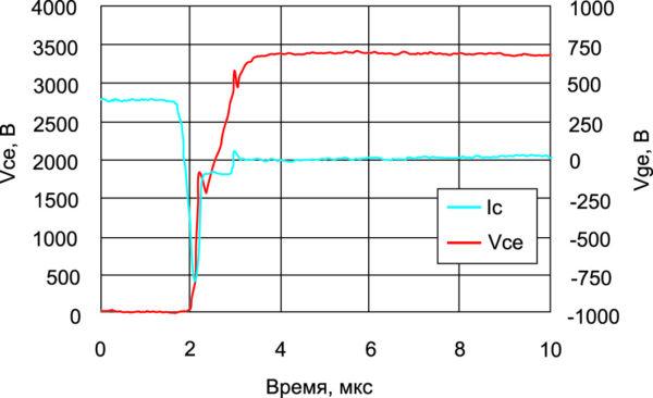 Сигнал обратного восстановления при 1/4 номинального тока и Tj = -40 °C