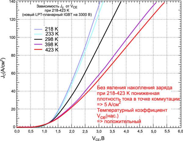 Выходные характеристики при Tj = –55…+150 °C (класс 3,3 кВ)