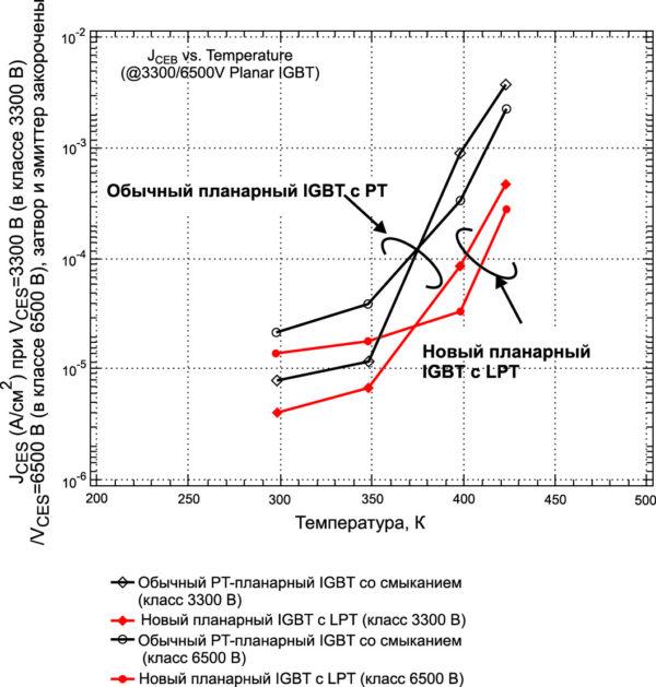 Характеристики токов утечки кристаллов IGBT в зависимости от температуры (класс 3,3 кВ и 6,5 кВ)