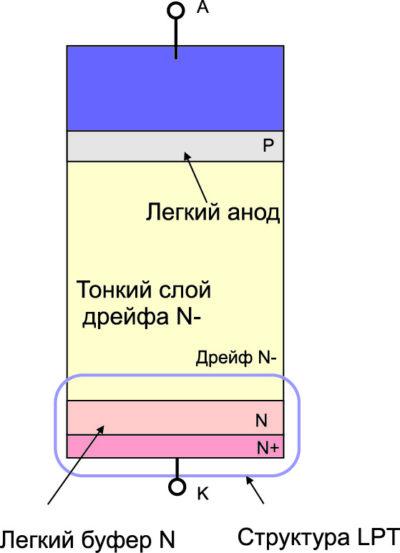 Структура диода серии R