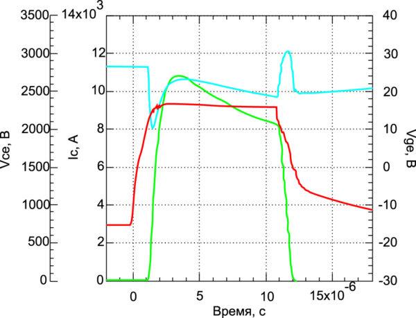 Результаты измерений на новом корпусе с высокой развязкой IGBT на 3,3 кВ в условиях короткого замыкания (Vcc = 2800 В, Tj = 150°C, Vge = 16,5 В, Ls = 80 нГ)