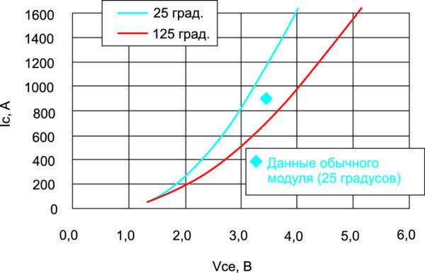 Выходные характеристики нового IGBT на 4,5 кВ (IC(ном) = 1200 A)