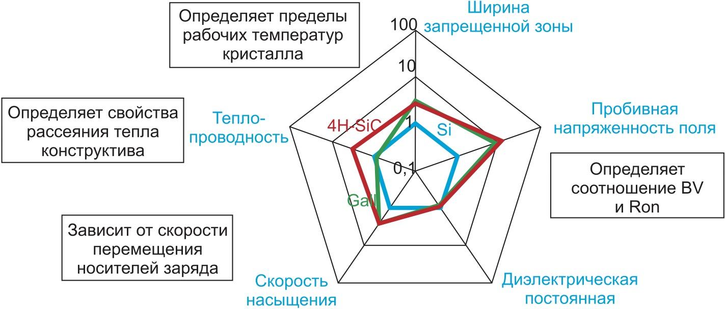 Физические свойства полупроводниковых материалов