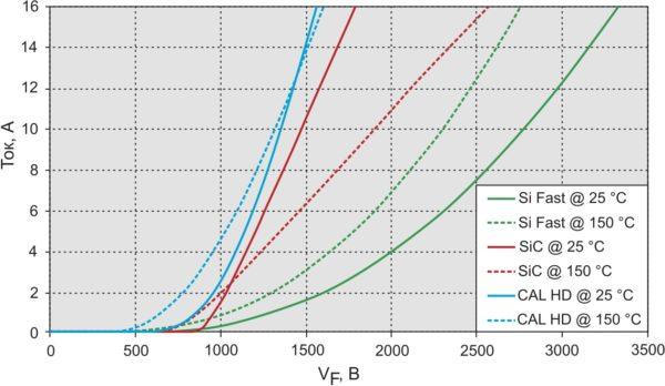 Прямой ток и прямое падение напряжения для различных типов 10-А диодов при температуре +25 °С и +150 °С (SiC-диоды Шоттки, Si CAL HD, Si-Fast)