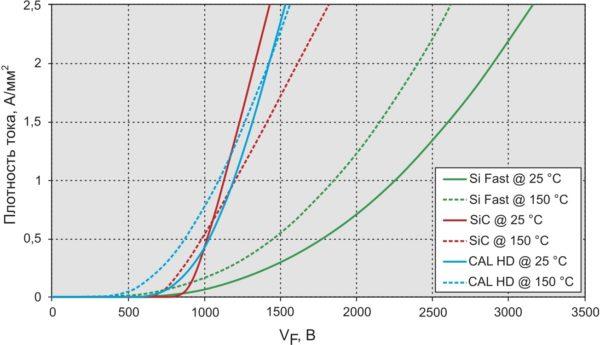 Соотношение плотности тока (отношение прямого тока к площади чипа) и прямого падения напряжения для различных типов диодов
