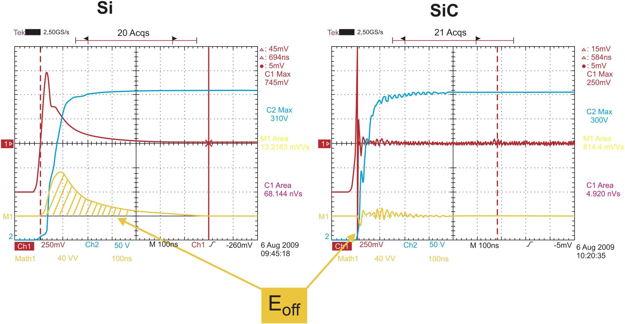 Характеристика выключения Si- и SiC-диодов. Величина Eoff у SiC-компонентов пренебрежимо мала, обратный ток падает очень быстро, что приводит к возникновению осцилляций обратного тока и напряжения