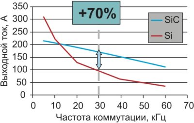 Выходной ток трехфазного кремниевого модуля (1200 В, 450 А, Trench IGBT с CAL-диодом) и гибридного SiC-модуля (1200 В, 300 А, Fast IGBT с SiC-диодом Шоттки). Тепловой анализ сделан для модуля SKiM 93 с жидкостной системой охлаждения