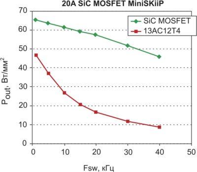 Зависимость плотности мощности (выходная мощность, отнесенная к площади кристалла) от частоты коммутации Fsw модуля IGBT MiniSKiiP 13AC12T4 и аналогичного MiniSKiiP SiC MOSFET (тепловые расчеты выполнены для режима воздушного охлаждения при температуре +40 °С)