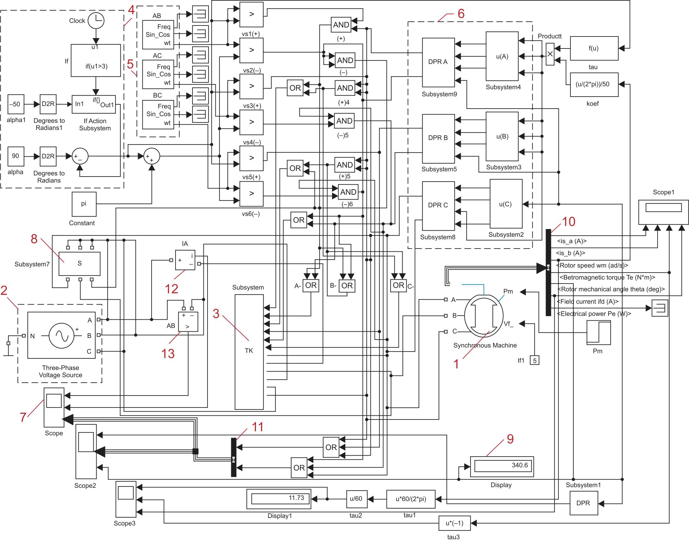 Визуально-математическая модель системы импульсного управления скоростью синхронного двигателя (1 — синхронный двигатель; 2 — трехфазная электрическая сеть; 3 — тиристорный коммутатор; 4 — система создания угла управления; 5 — генератор сигналов, синхронизированных с сетью; 6 — система обработки сигналов датчика положения ротора; 7 — осциллограф; 8 — выключатель; 9 — окно чтения текущего значения; 10 — разделитель сигналов; 11 — комбинатор сигналов; 12, 13 — измерительные приборы: амперметр, вольтметр)