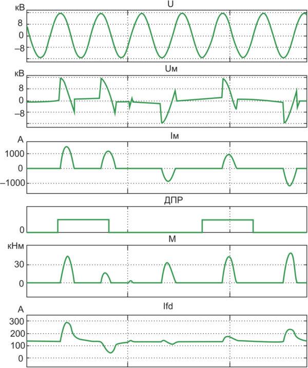 Диаграмма процессов в синхронном двигателе типа СТД-800 мощностью 800 кВт при скорости вращения 10 Гц (U — напряжение сети; UM — напряжение на обмотке якоря двигателя; IM — ток в обмотке якоря; M — вращающий момент; Ifd — ток в обмотке возбуждения; ДПР — положение ротора)