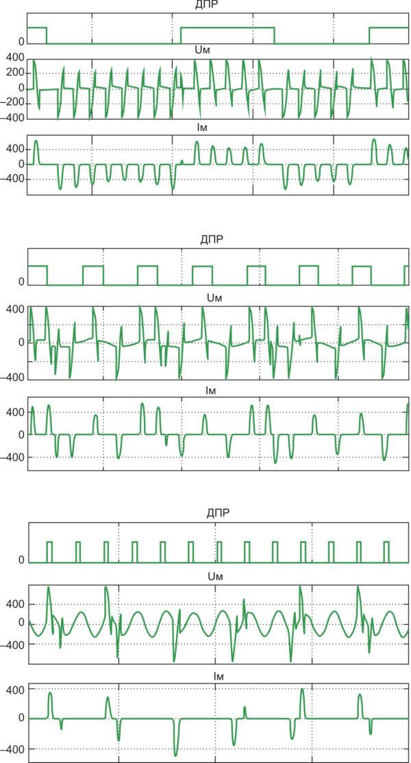 Диаграммы процессов в синхронном двигателе типа СТД-800 мощностью 800 кВт при скоростях вращения, рассчитанные на модели: а) 4,2 Гц; б) 15 Гц; в) 35 Гц