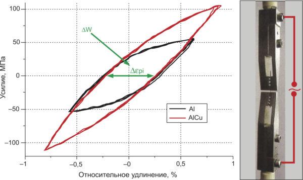 Измерение характеристик усилия деформации Al и Al/Cu проводников (слева). Оборудование для тестирования соосности, образец провода располагается между фиксаторами (справа)