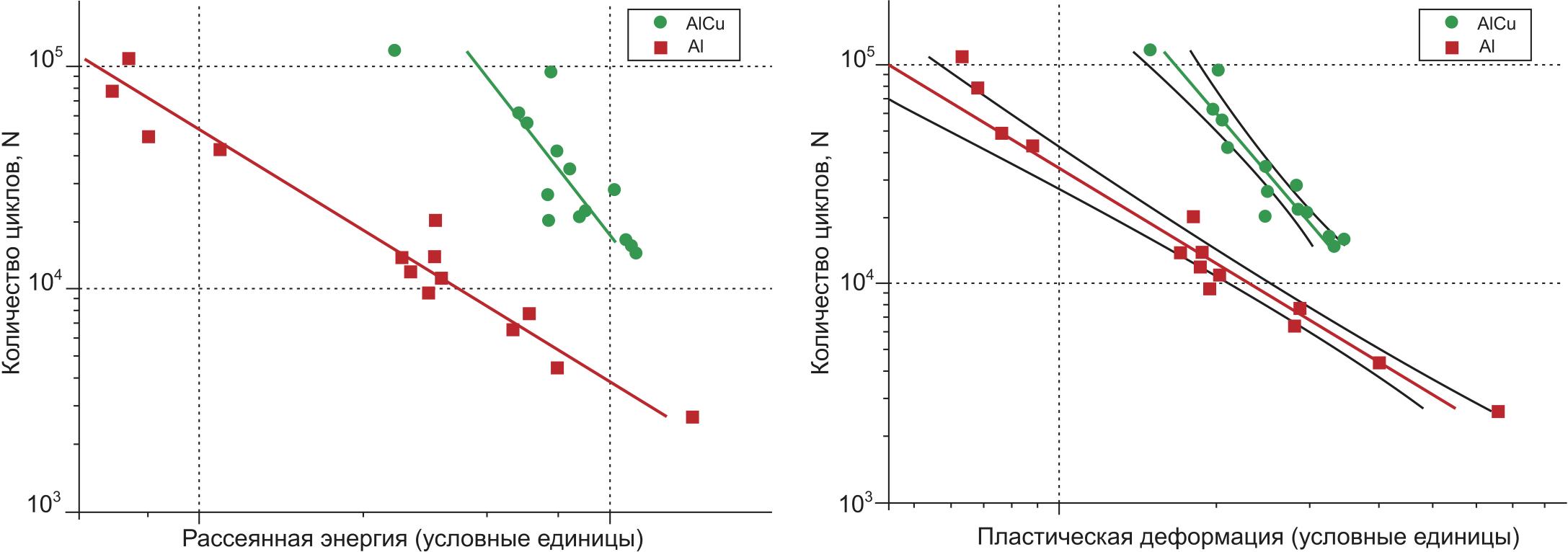 Кривая усталости алюминиевого и медного алюминизированного проводника (тип «В») для пластической деформации (справа) и рассеянной энергии (слева)