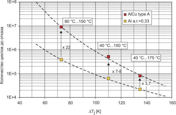 Стойкость к термоциклированию в зависимости от DТ: сравнение характеристик алюминиевых (диаметр 300 мкм) и медных алюминизированных проводников с аналогичным соотношением длины и диаметра (тип «А», сварное соединение с кристаллом диода)