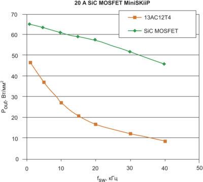 Зависимость плотности мощности (выходная мощность, отнесенная к площади кристалла) от частоты коммутации Fsw модуля IGBT MiniSKiiP 13AC12T4 и аналогичного MiniSKiiP SiC MOSFET. Тепловые расчеты выполнены для режима воздушного охлаждения при температуре +40 °С