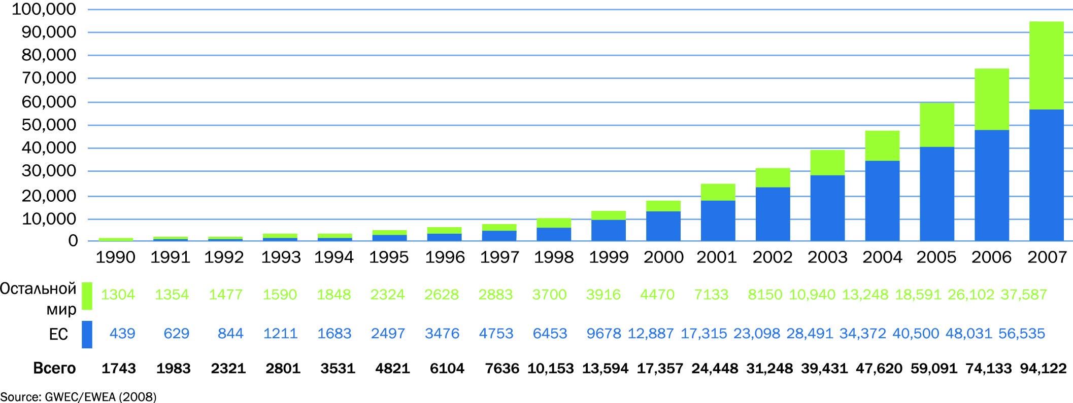 Глобальные совокупные запасы энергии ветра составили 19 900 МВт к 2007 г.