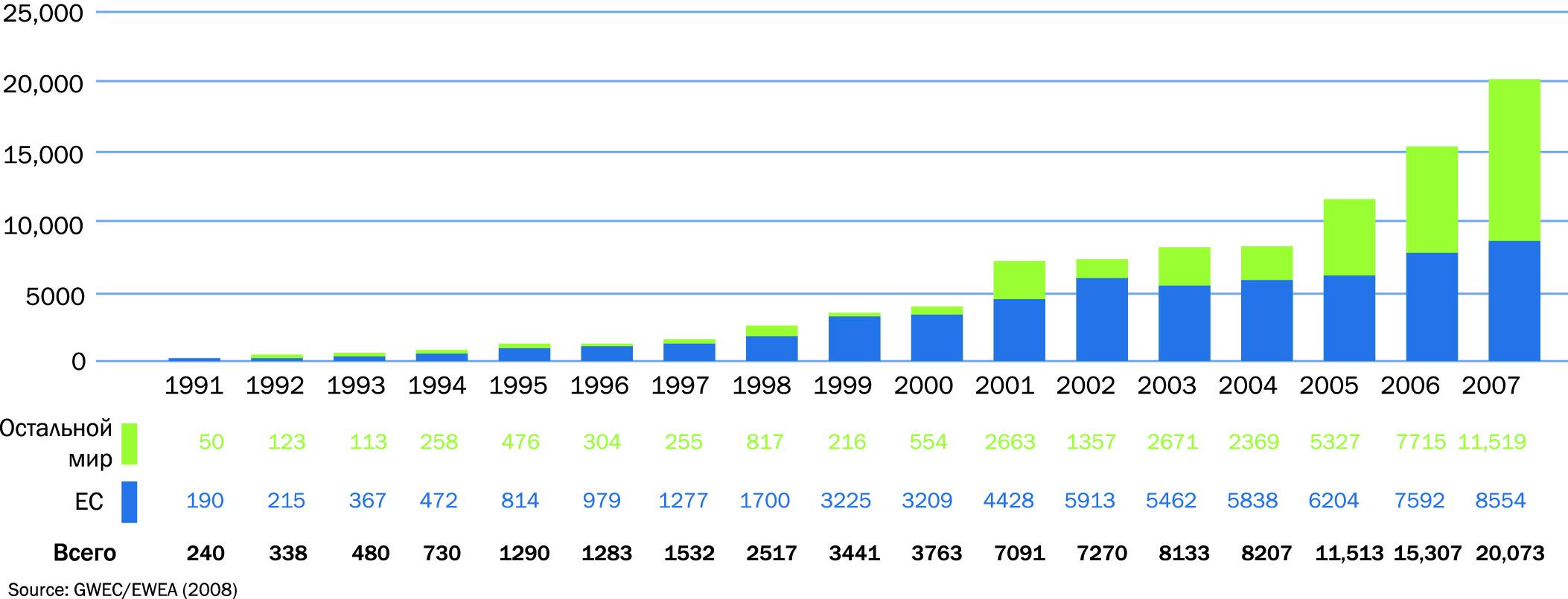 Глобальные годовые запасы энергии ветра (МВт) в 1991–2007 годах