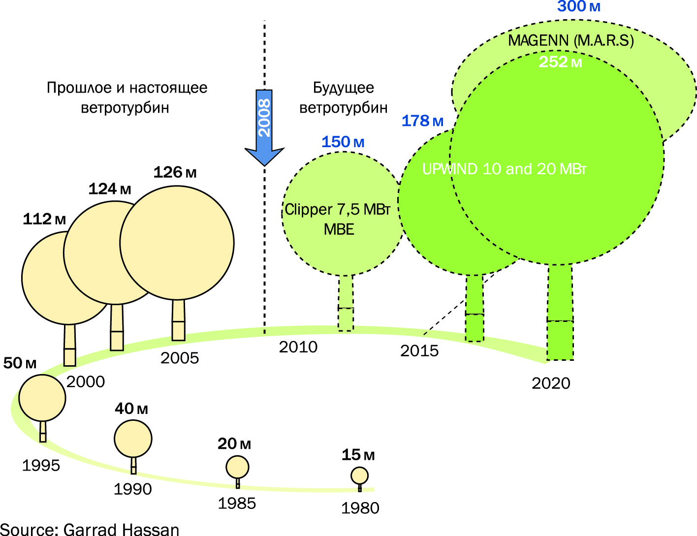 Увеличение размеров и мощности коммерческих ветротурбин в 1980–2020 годах