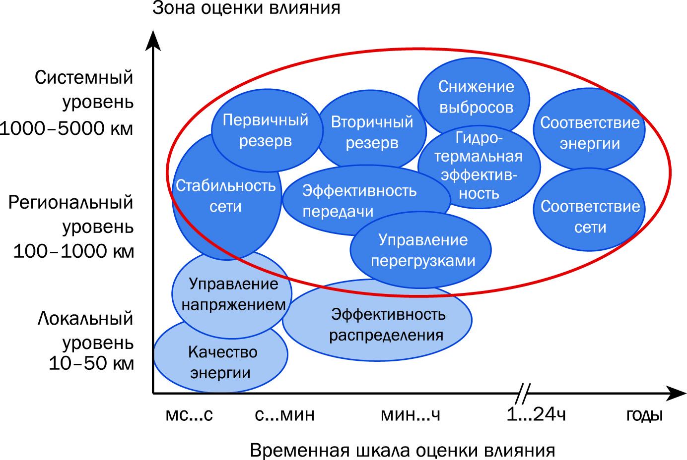 Системное влияние ветроэнергетики (факторы, находящиеся в фокусе программы Task 25, выделены красным; источник: IEA Wind Task 25, Holttinen, 2007)