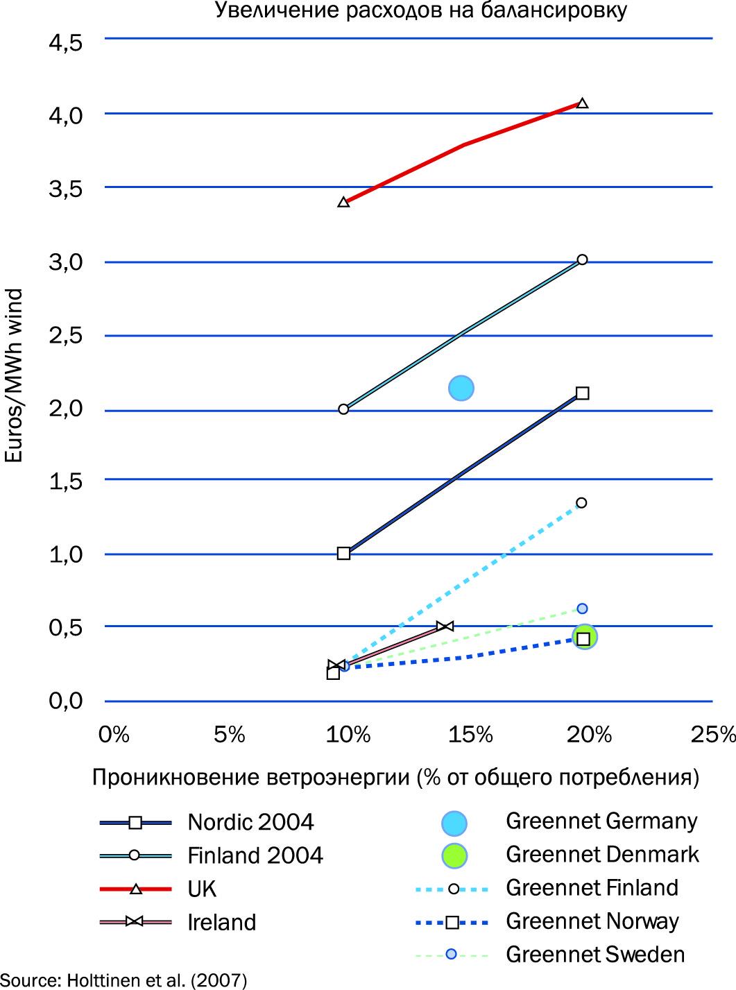 Оценка расходов на балансировку и эксплуатационных расходов на ветроэнергетику