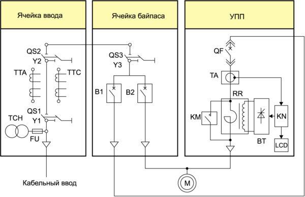Принципиальная схема устройства плавного пуска серии SYN-START — регулируемого реактора с ячейками ввода и байпаса