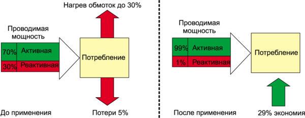 Применение компенсации реактивной мощности