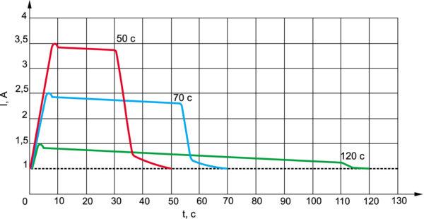 График времени пуска электродвигателя с УПП SYN-START в зависимости от кратности пускового тока (IНом)