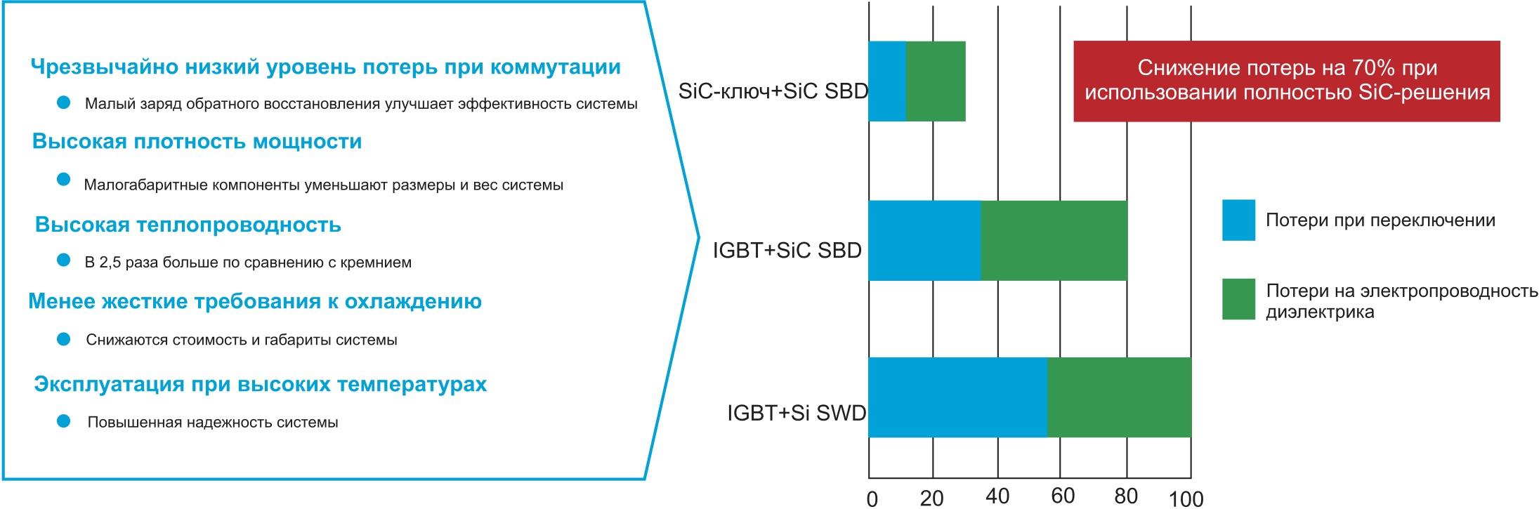 Ключевые преимущества приборов на основе SiC