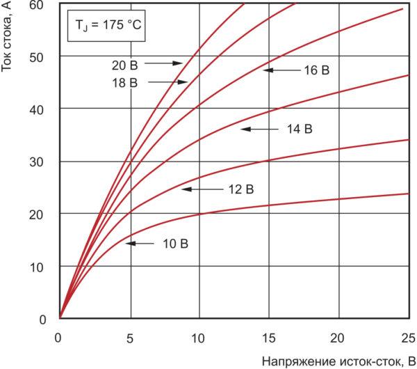Выходные характеристики APT40SM120B