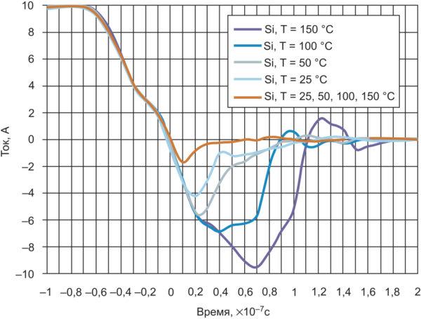 Зависимость тока обратного восстановления от типа полупроводника и температуры эксплуатации